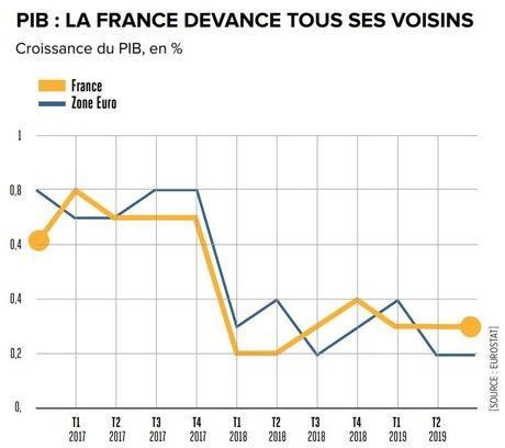 PIB : La France devance tous ses voisins