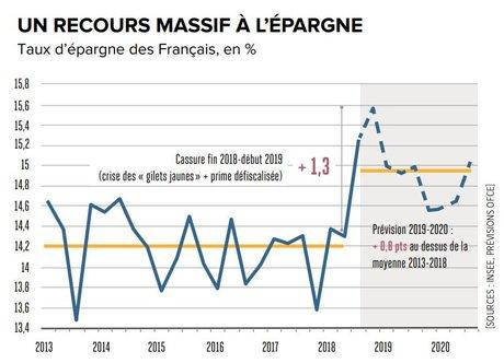 Infographie H310 Taux d'épargne des Français en %