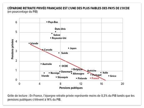 VERSION RETOUCHÉE H309 Infographie L'Épargne retraite privée française est l'une des plus faibles des pays de l'OCDE (en pourcentage du PIB).