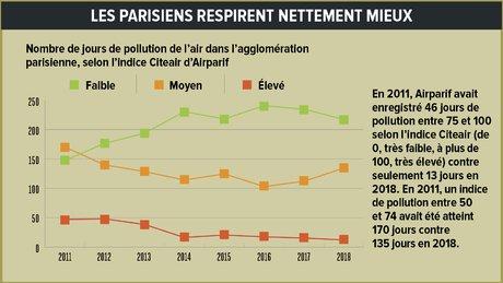 infographie, H311, p.8, les Parisiens respirent mieux, voiture, pollution, Paris, ville