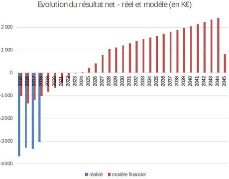 Modèle financier et résultat du stade Matmut Atlantique SBA Bordeaux