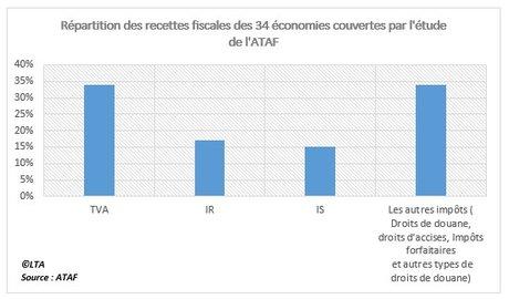 Fiscalité - répartition des recettes