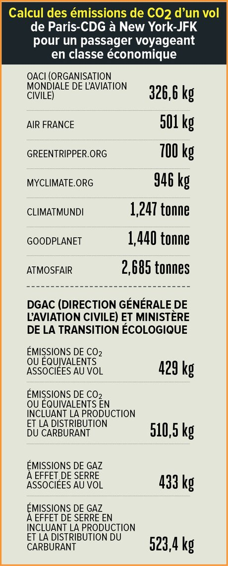 Infographie, H312, calcul CO2, passager, vol en avion