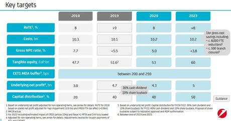 UniCredit plan stratégique 2023