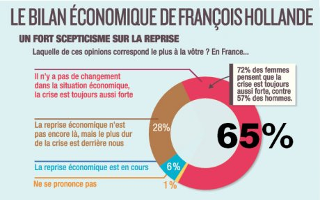 Pour 65% des Français, la crise est toujours là