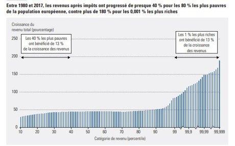ONU inégalités