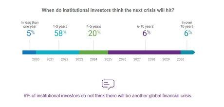 Crise financière krach anticipations Natixis