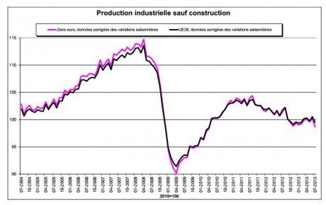 Evolution de la production industrielle dans la zone euro juillet 2004 - juillet 2013
