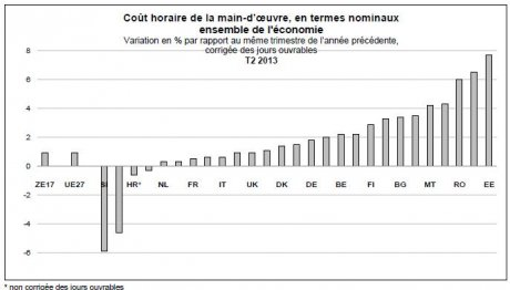 couts_main_oeuvre_nationales