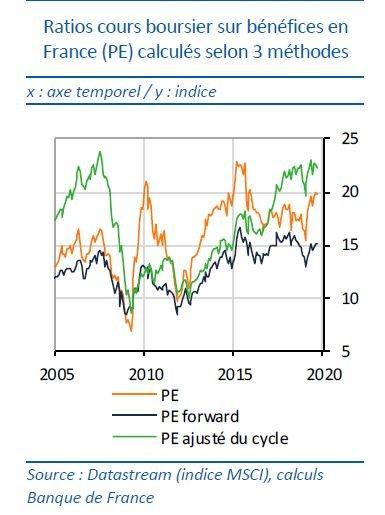 ratios bourse PER France marchés