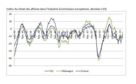 Climat des affaires dans l'industrie