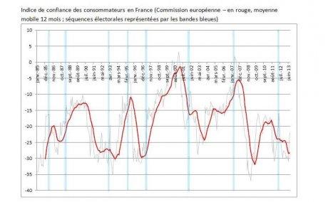 Confiance des consommateurs France