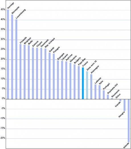 hausse de la dépense publique