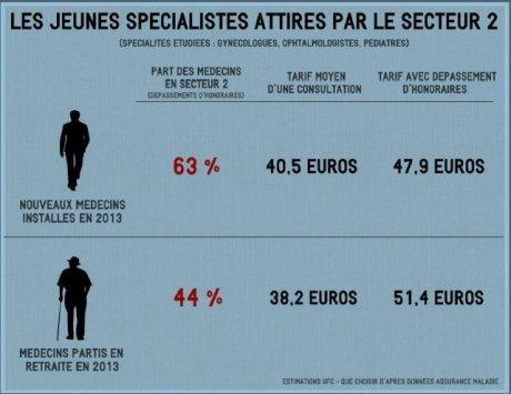 Medecins Specialistes Le Palmares Des Hausses