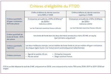 Eligibilité FT120