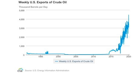 oil exports US