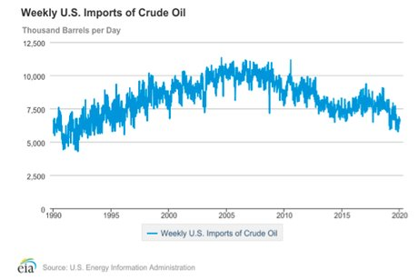 Importations oil US
