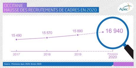 marché des cadres en Occitanie