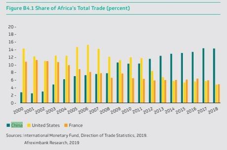 Graphe commerce Chine Afrique