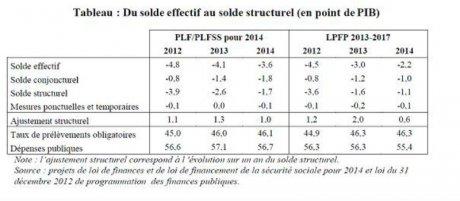 Tableau projet de loi de Finances 2014