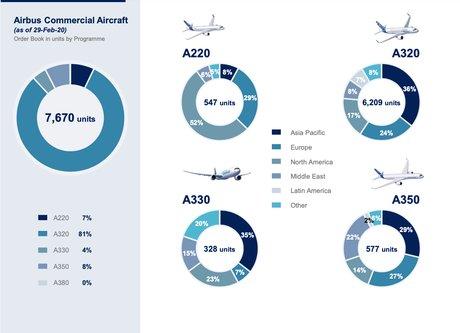 Carnet de commandes Airbus