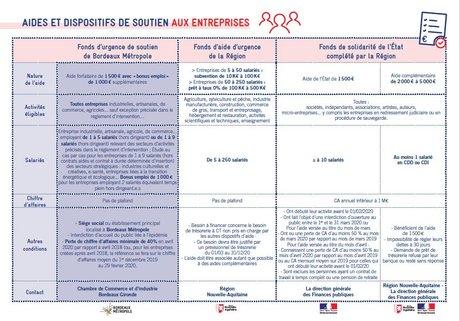 Aides entreprises Nouvelle-Aquitaine Bordeaux Métropole
