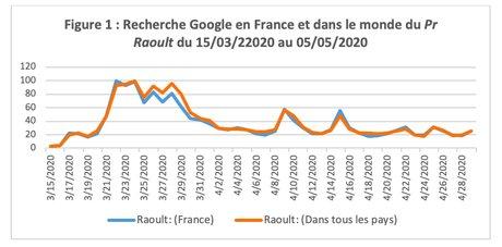 Google Raoult