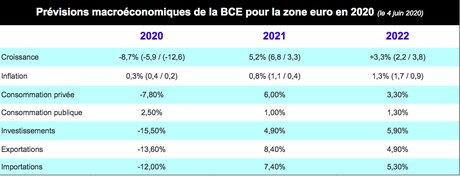 Prev macro, BCE, Zone euro 2020, infographie