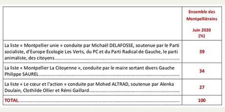 Sondage municipales Montpellier (17 juin 2020)