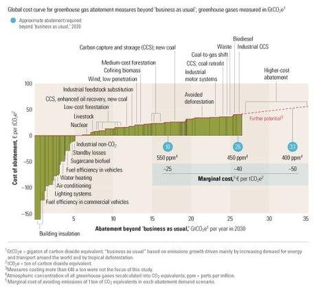Estimation pour 2030 du coût de la tonne de CO2 évitée en mettant à exécution diverses stratégies de réduction des émissions.