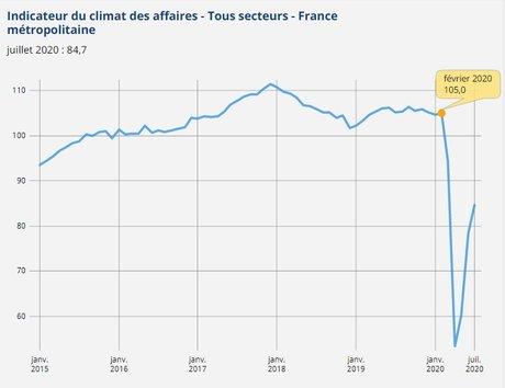 Climat des affaires en France (Insee)