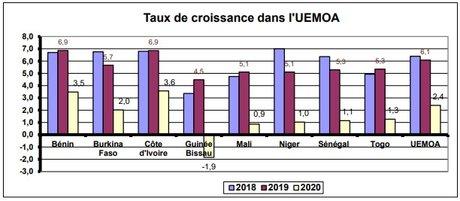 Croissance UEMOA