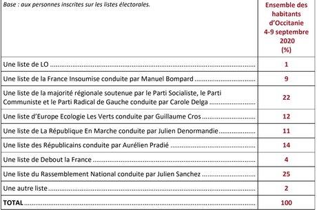 Scénario 1 Ifop régionales sondage