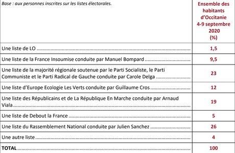 Sondage ifop régionales Occitanie