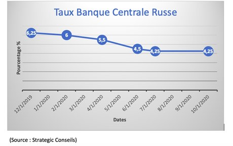 taux russe