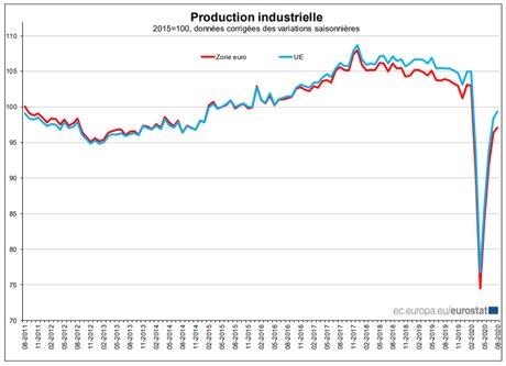 production industrielle zone euro