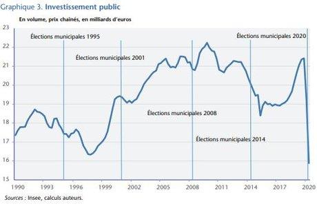 investissement public