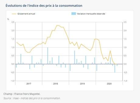 Évolutions de l'indice des prix à la consommation en France