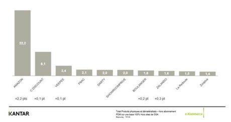 E-commerce top10 Kantar