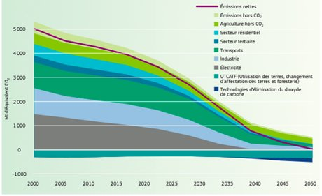 Emissions GES Europe