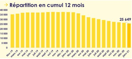Les offres publiées par l'APEC Occitanie entre janvier 2020 et janvier 2021