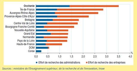 Classement INSEE des régions selon les dépenses en recherche