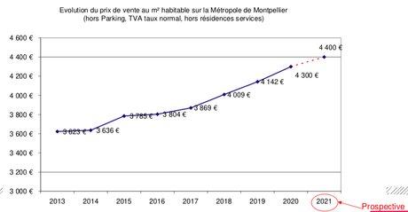 Immobilier : évolution des prix du logement neuf sur la métropole de Montpellier