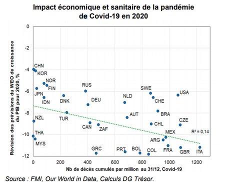 graphique impact pandémie