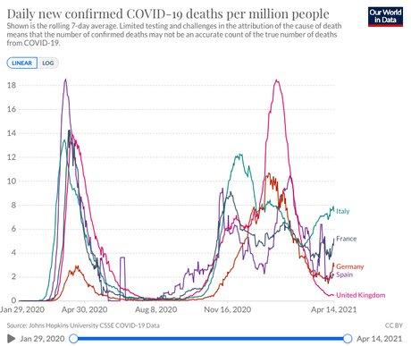 Le nombre de décès Covid
