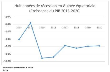 PIB Guinée E