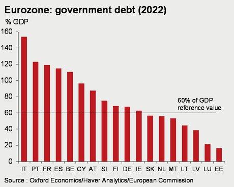 Graphique dette des pays européens