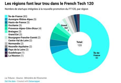 French Tech 120, Régions, startups