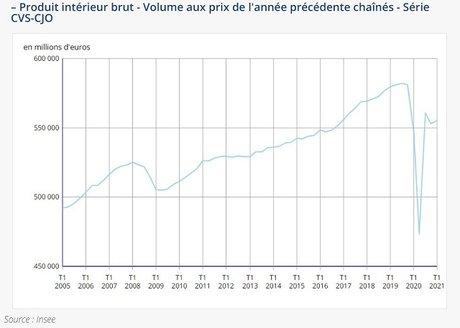 PIB Insee