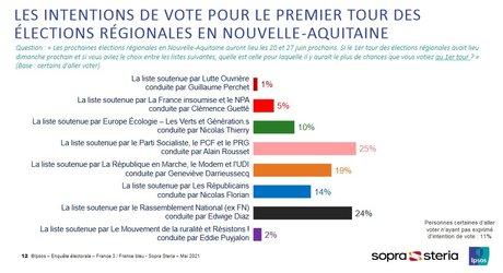 Sondages régionales 2021 Nouvelle-Aquitaine
